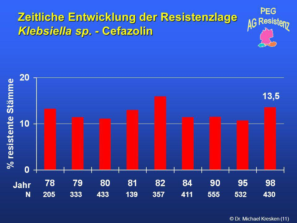 Zeitliche Entwicklung der Resistenzlage Klebsiella sp. - Cefazolin