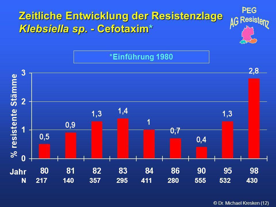 Zeitliche Entwicklung der Resistenzlage Klebsiella sp. - Cefotaxim*