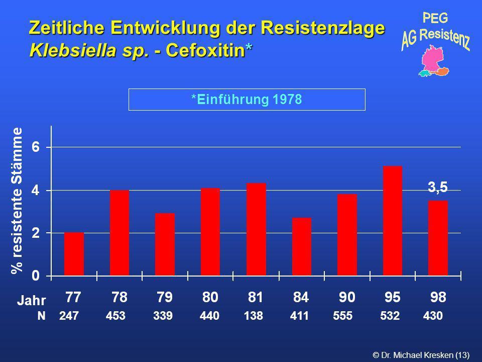 Zeitliche Entwicklung der Resistenzlage Klebsiella sp. - Cefoxitin*