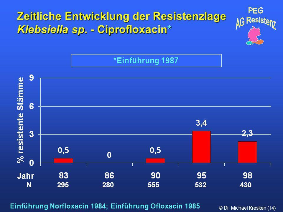 Zeitliche Entwicklung der Resistenzlage Klebsiella sp. - Ciprofloxacin*