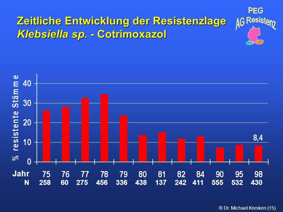Zeitliche Entwicklung der Resistenzlage Klebsiella sp. - Cotrimoxazol