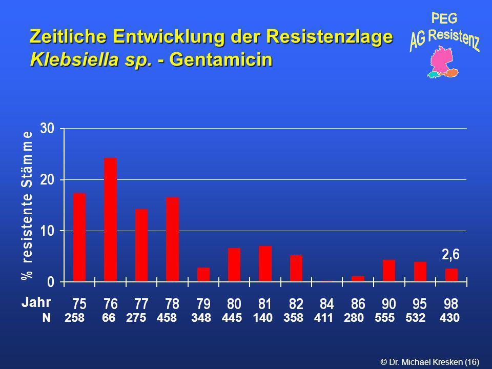 Zeitliche Entwicklung der Resistenzlage Klebsiella sp. - Gentamicin