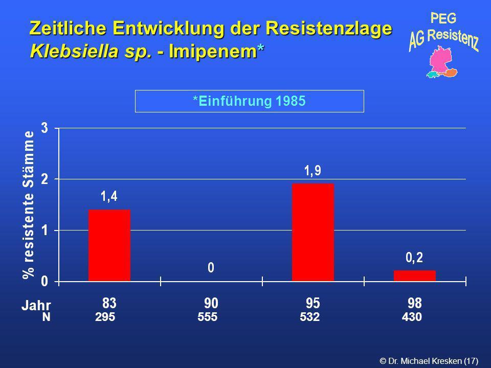 Zeitliche Entwicklung der Resistenzlage Klebsiella sp. - Imipenem*