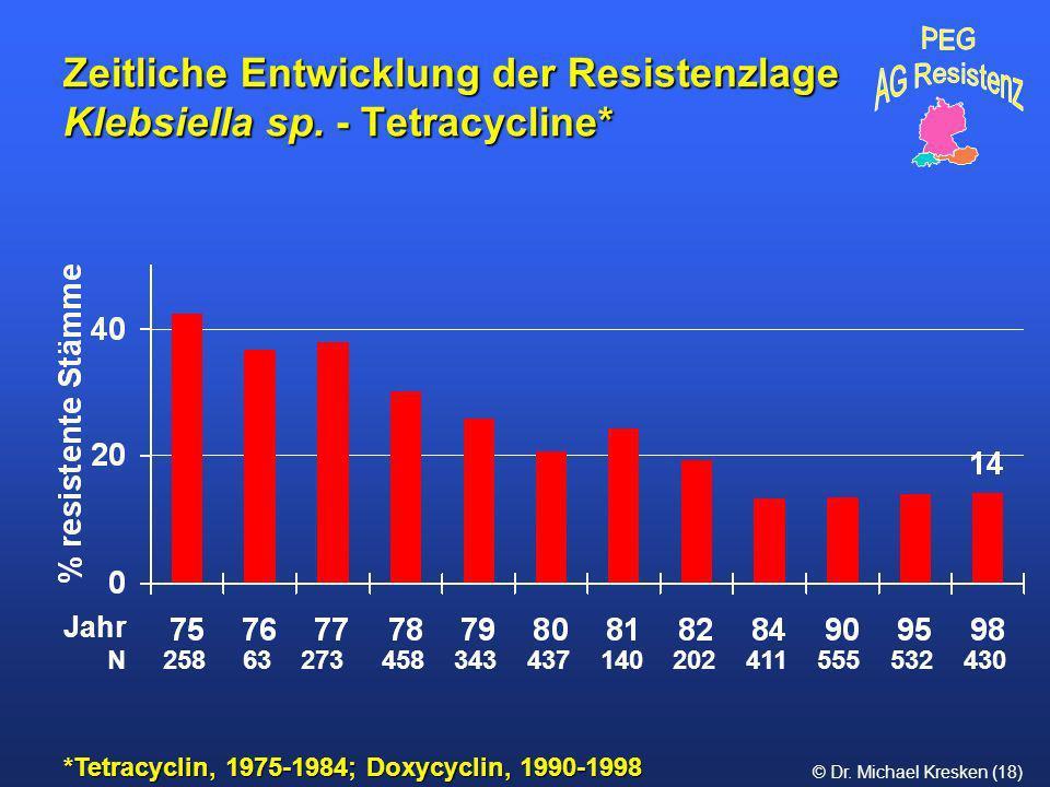 Zeitliche Entwicklung der Resistenzlage Klebsiella sp. - Tetracycline*
