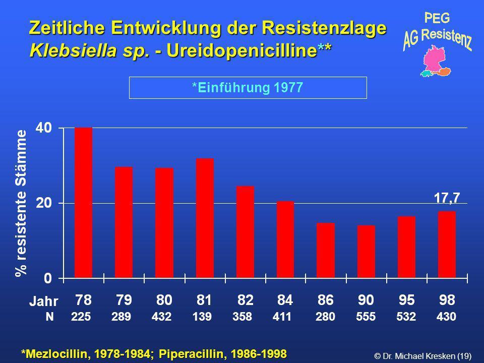 Zeitliche Entwicklung der Resistenzlage Klebsiella sp
