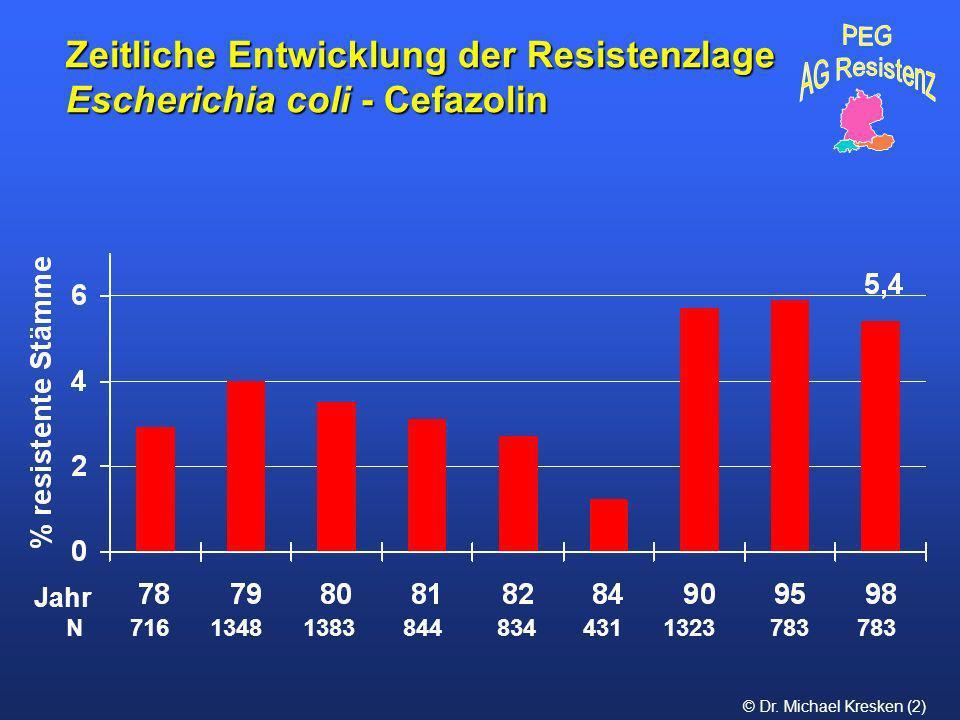 Zeitliche Entwicklung der Resistenzlage Escherichia coli - Cefazolin