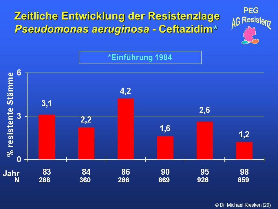 Zeitliche Entwicklung der Resistenzlage Pseudomonas aeruginosa - Ceftazidim*