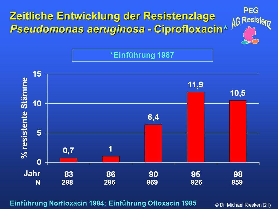 Zeitliche Entwicklung der Resistenzlage Pseudomonas aeruginosa - Ciprofloxacin*