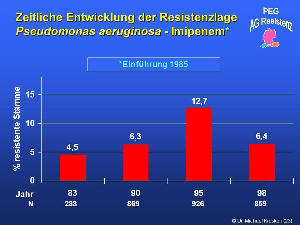 Zeitliche Entwicklung der Resistenzlage Pseudomonas aeruginosa - Imipenem*