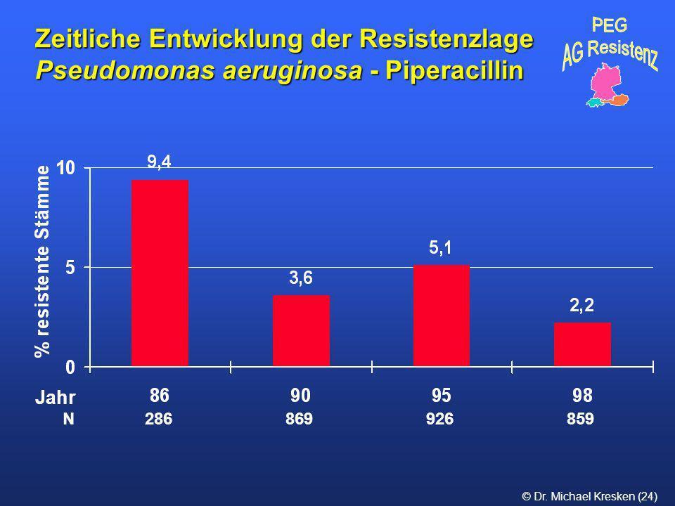 Zeitliche Entwicklung der Resistenzlage Pseudomonas aeruginosa - Piperacillin