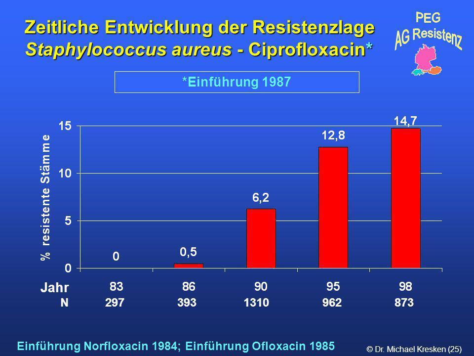 Zeitliche Entwicklung der Resistenzlage Staphylococcus aureus - Ciprofloxacin*