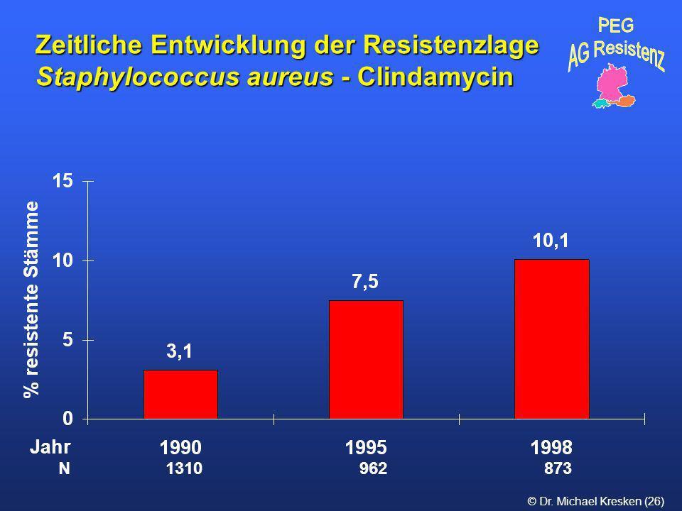 Zeitliche Entwicklung der Resistenzlage Staphylococcus aureus - Clindamycin