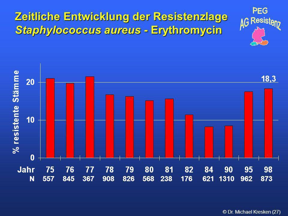 Zeitliche Entwicklung der Resistenzlage Staphylococcus aureus - Erythromycin