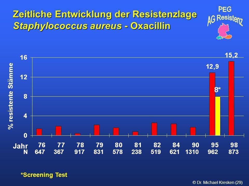 Zeitliche Entwicklung der Resistenzlage Staphylococcus aureus - Oxacillin