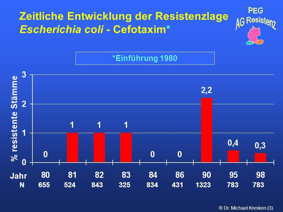 Zeitliche Entwicklung der Resistenzlage Escherichia coli - Cefotaxim*