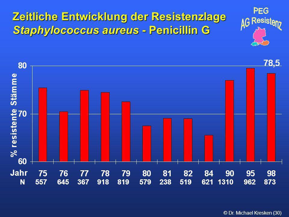 Zeitliche Entwicklung der Resistenzlage Staphylococcus aureus - Penicillin G