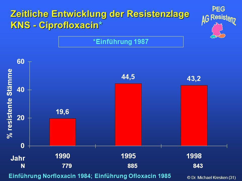 Zeitliche Entwicklung der Resistenzlage KNS - Ciprofloxacin*