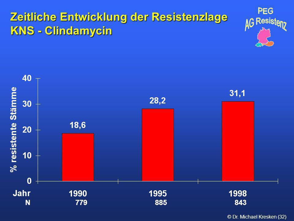 Zeitliche Entwicklung der Resistenzlage KNS - Clindamycin
