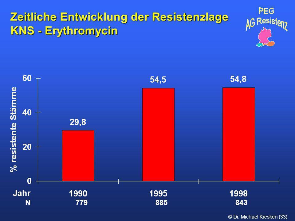 Zeitliche Entwicklung der Resistenzlage KNS - Erythromycin
