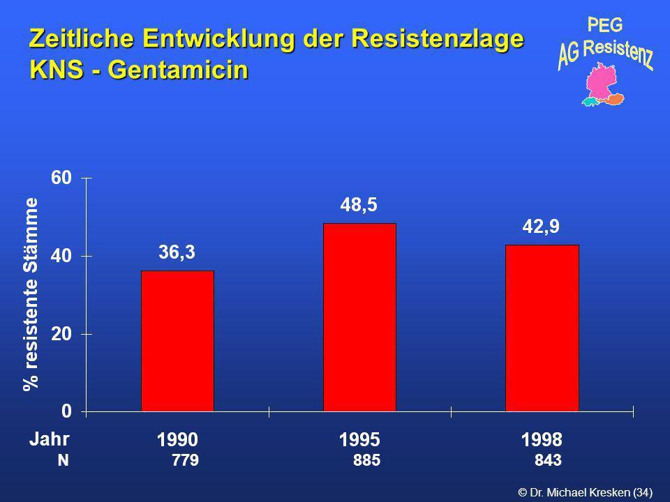 Zeitliche Entwicklung der Resistenzlage KNS - Gentamicin