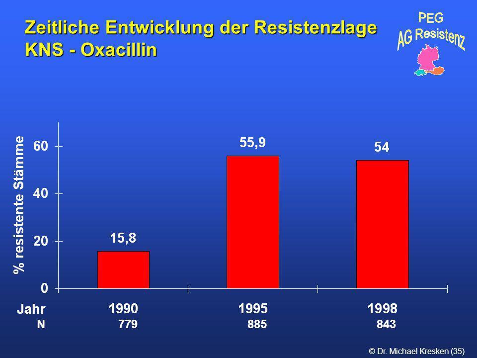Zeitliche Entwicklung der Resistenzlage KNS - Oxacillin