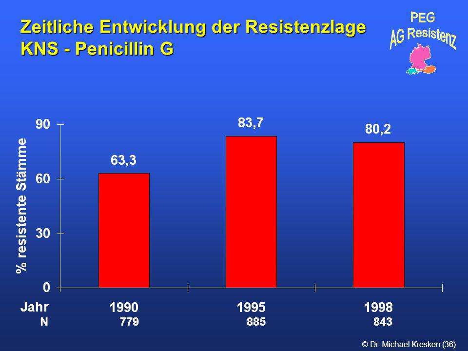 Zeitliche Entwicklung der Resistenzlage KNS - Penicillin G