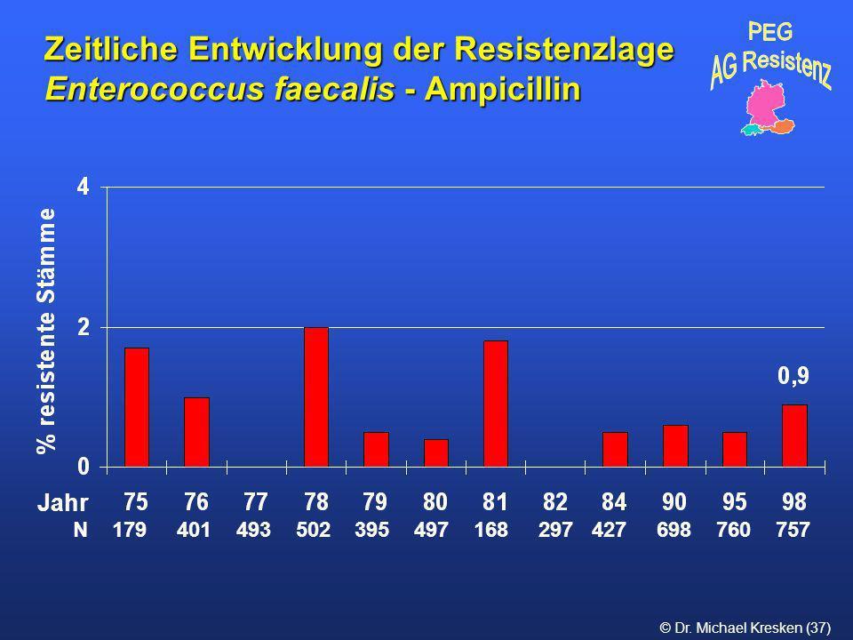 Zeitliche Entwicklung der Resistenzlage Enterococcus faecalis - Ampicillin