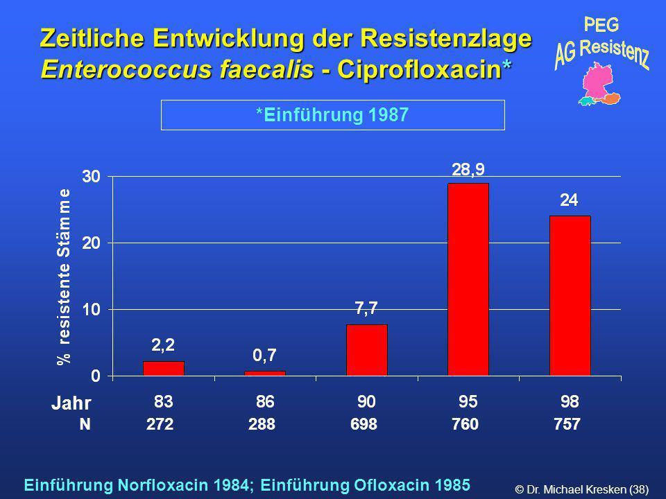 Zeitliche Entwicklung der Resistenzlage Enterococcus faecalis - Ciprofloxacin*