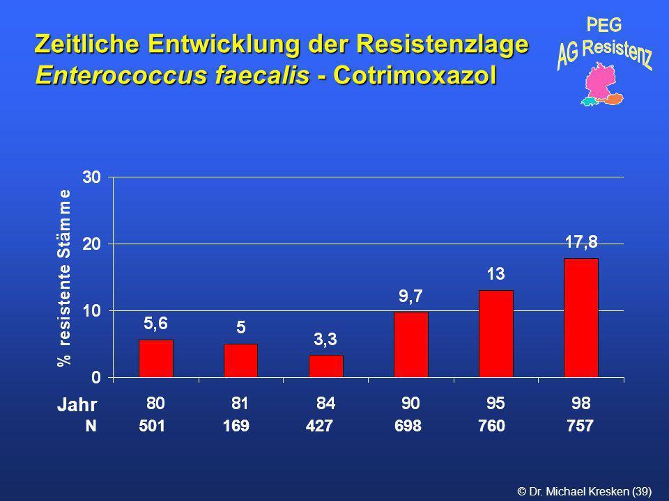 Zeitliche Entwicklung der Resistenzlage Enterococcus faecalis - Cotrimoxazol
