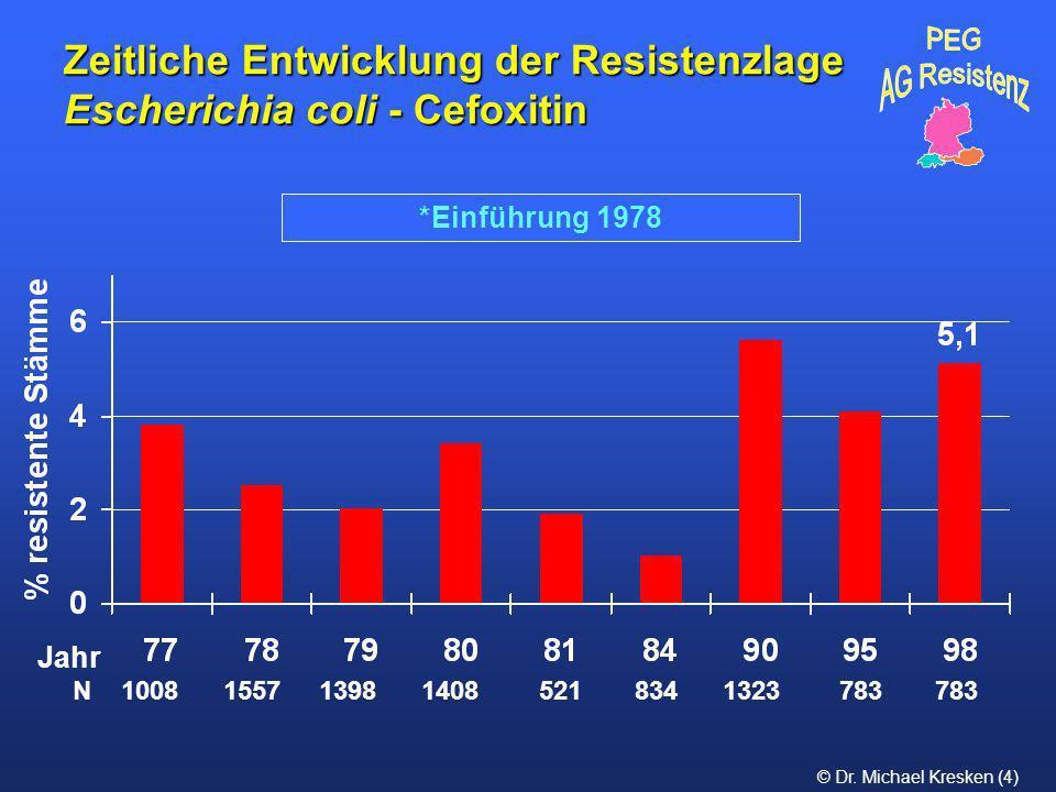 Zeitliche Entwicklung der Resistenzlage Escherichia coli - Cefoxitin