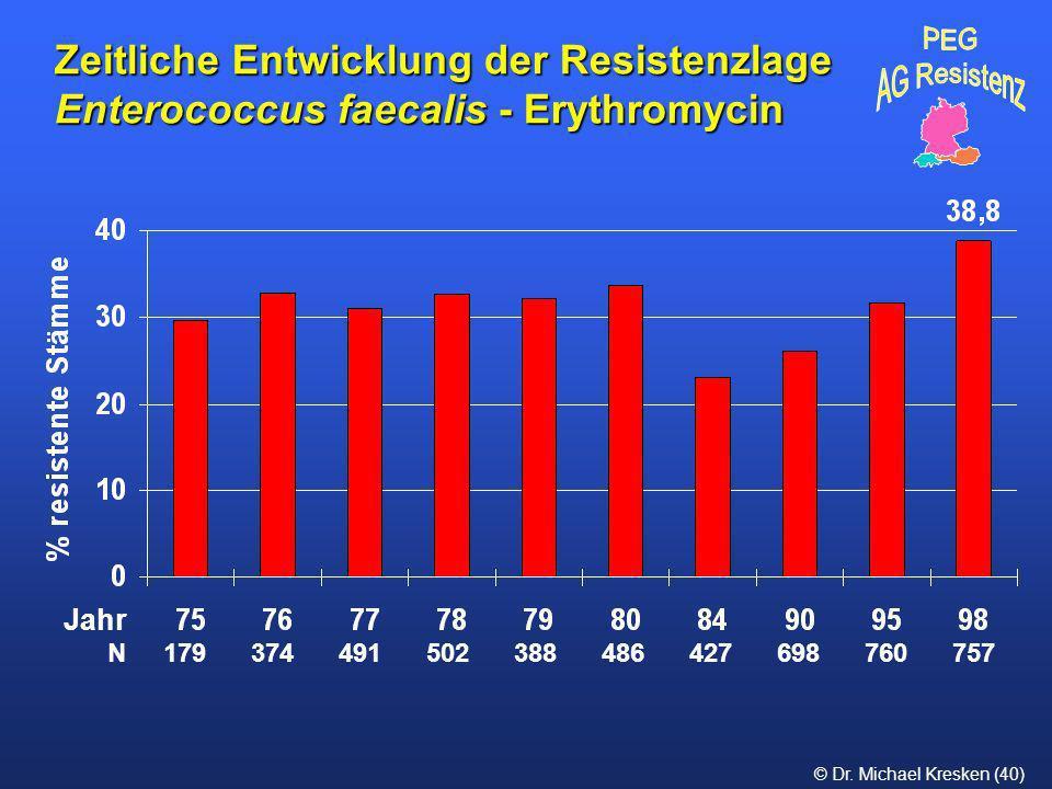 Zeitliche Entwicklung der Resistenzlage Enterococcus faecalis - Erythromycin