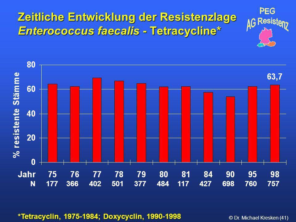 Zeitliche Entwicklung der Resistenzlage Enterococcus faecalis - Tetracycline*