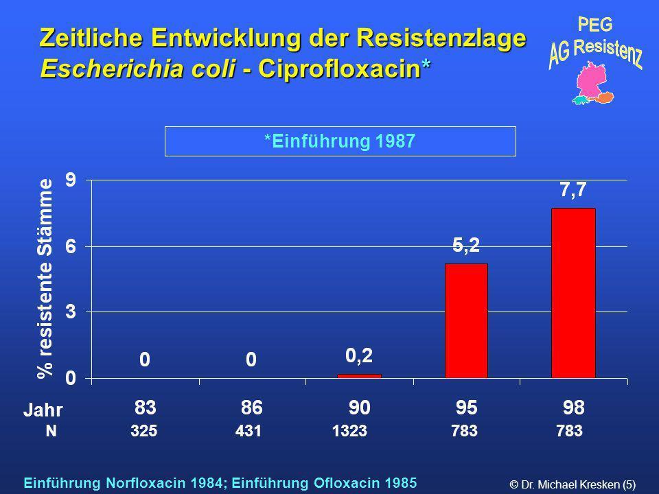 Zeitliche Entwicklung der Resistenzlage Escherichia coli - Ciprofloxacin*