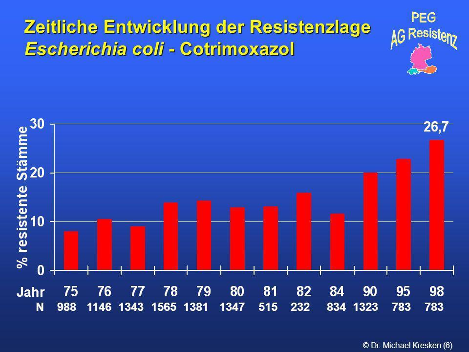 Zeitliche Entwicklung der Resistenzlage Escherichia coli - Cotrimoxazol