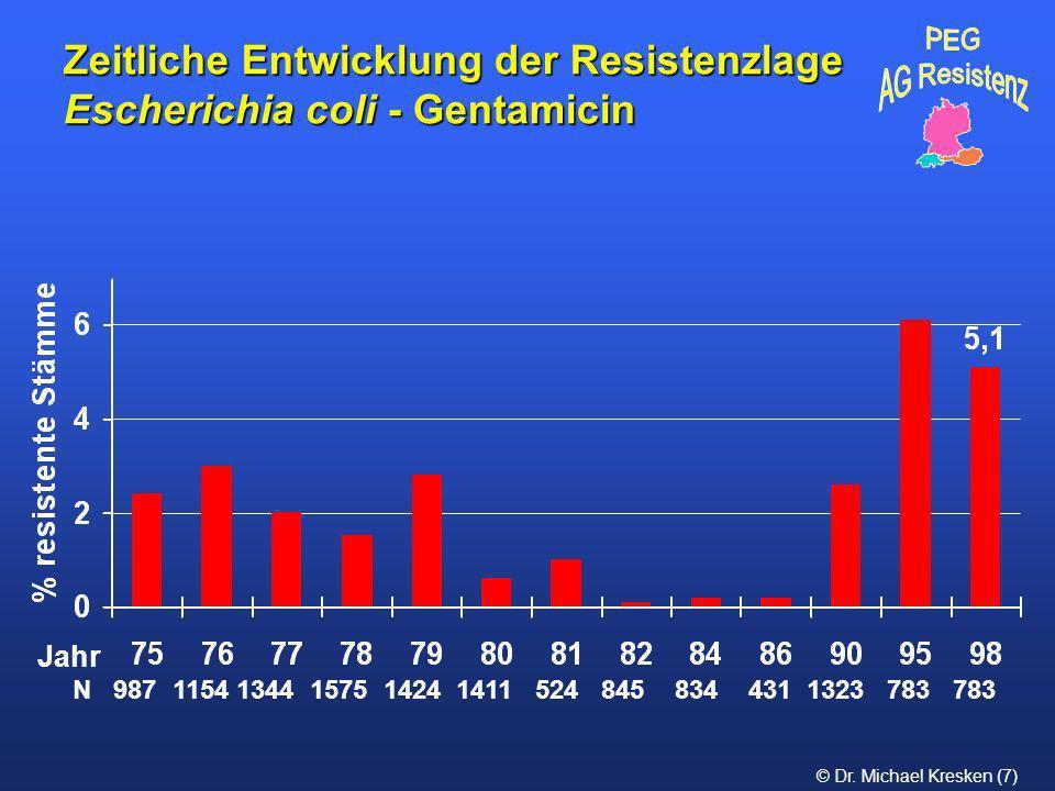 Zeitliche Entwicklung der Resistenzlage Escherichia coli - Gentamicin