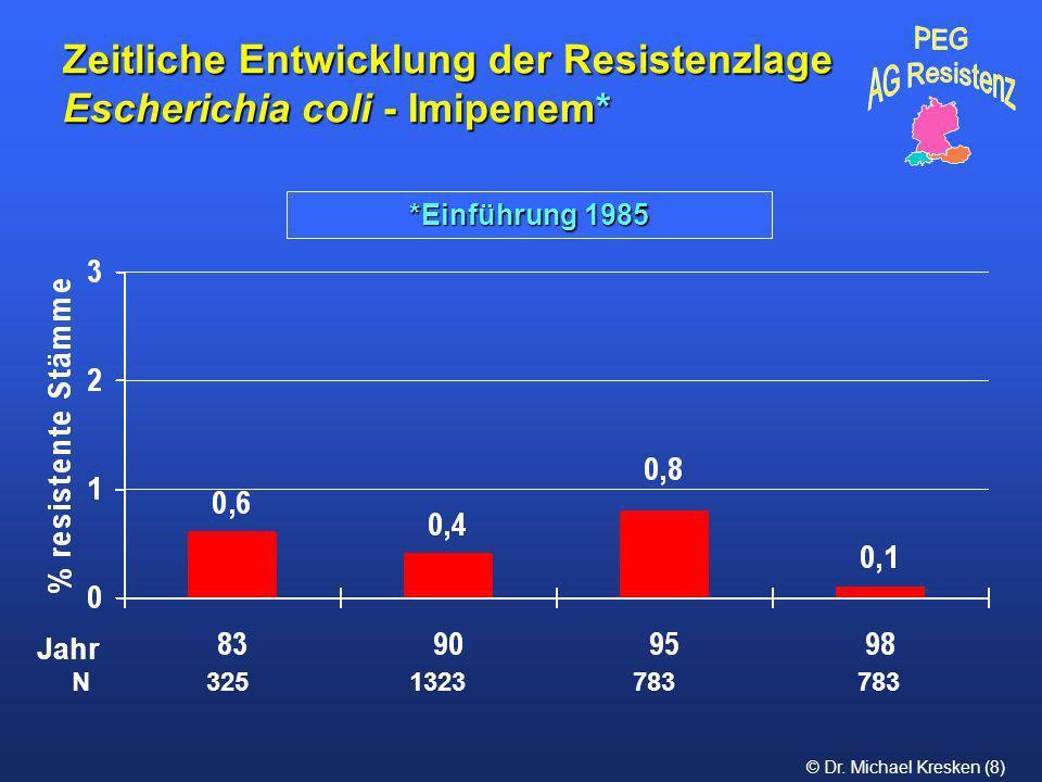 Zeitliche Entwicklung der Resistenzlage Escherichia coli - Imipenem*
