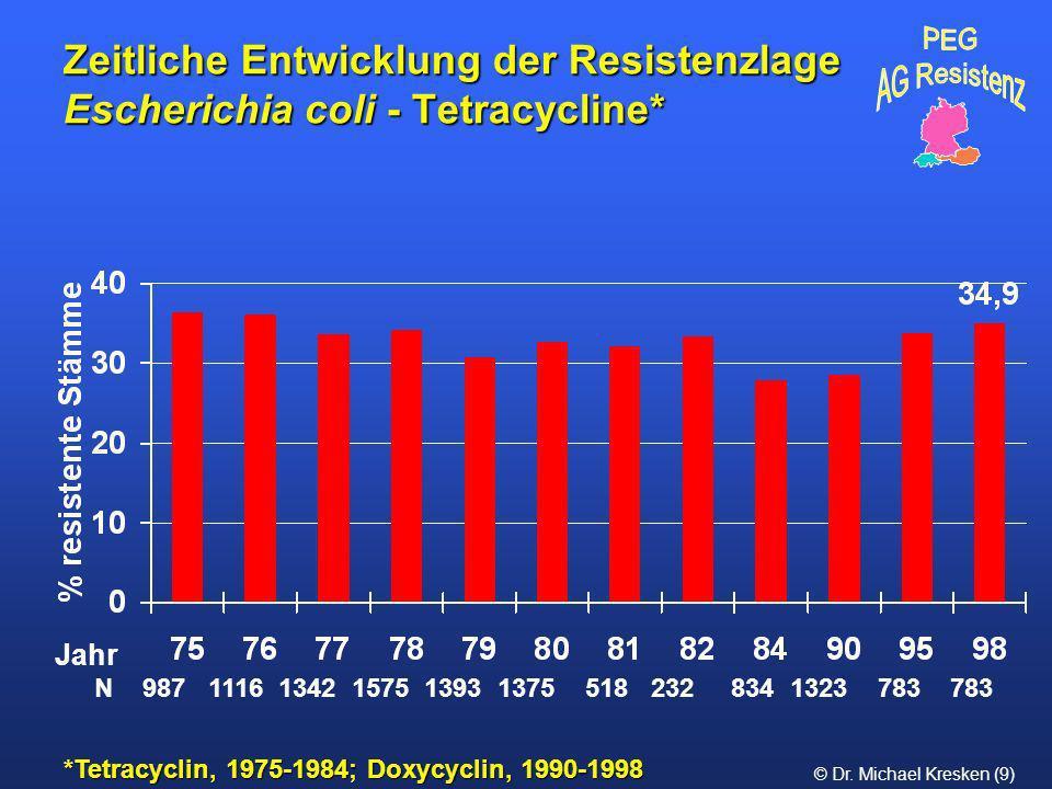 Zeitliche Entwicklung der Resistenzlage Escherichia coli - Tetracycline*