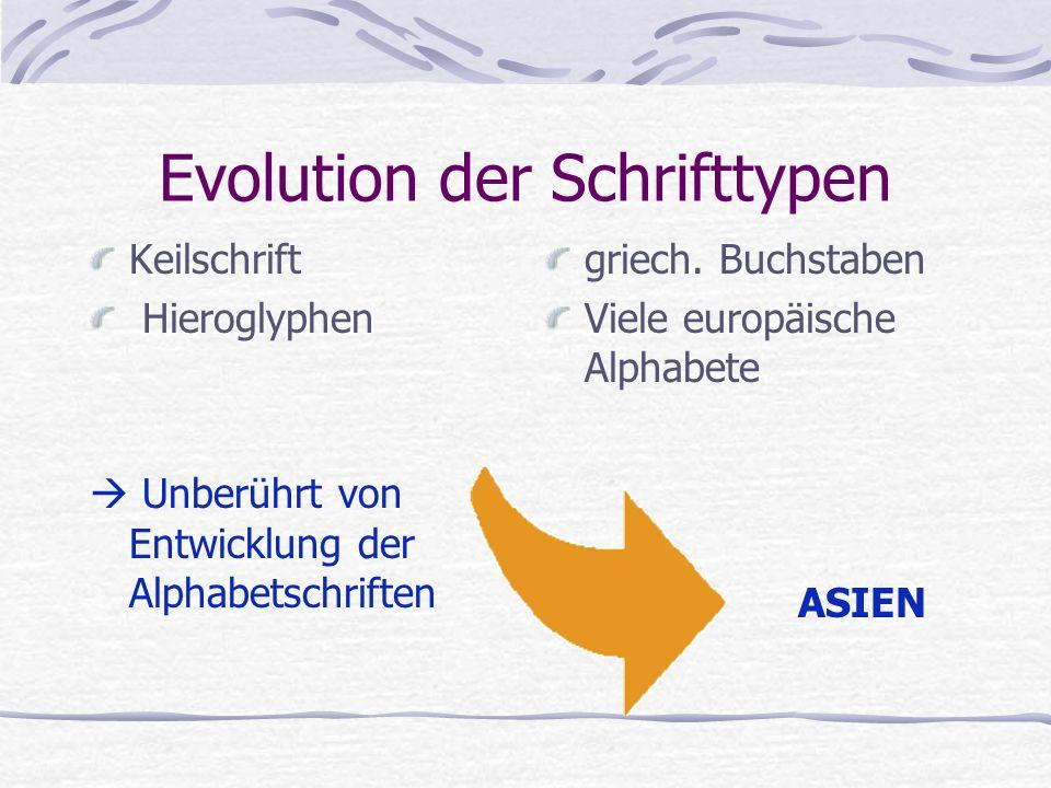 Evolution der Schrifttypen