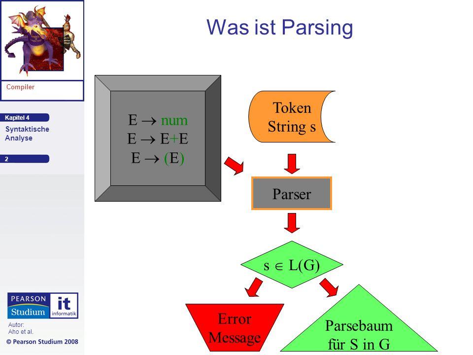 Was ist Parsing E  num Token E  E+E String s E  (E) CFG G Parser