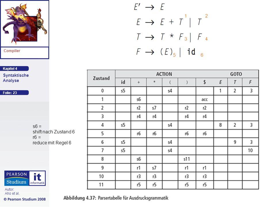 1 2 3 4 5 6 s6 = shift nach Zustand 6 r6 = reduce mit Regel 6
