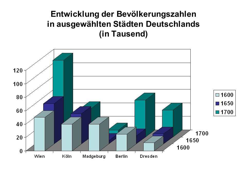 Entwicklung der Bevölkerungszahlen in ausgewählten Städten Deutschlands (in Tausend)
