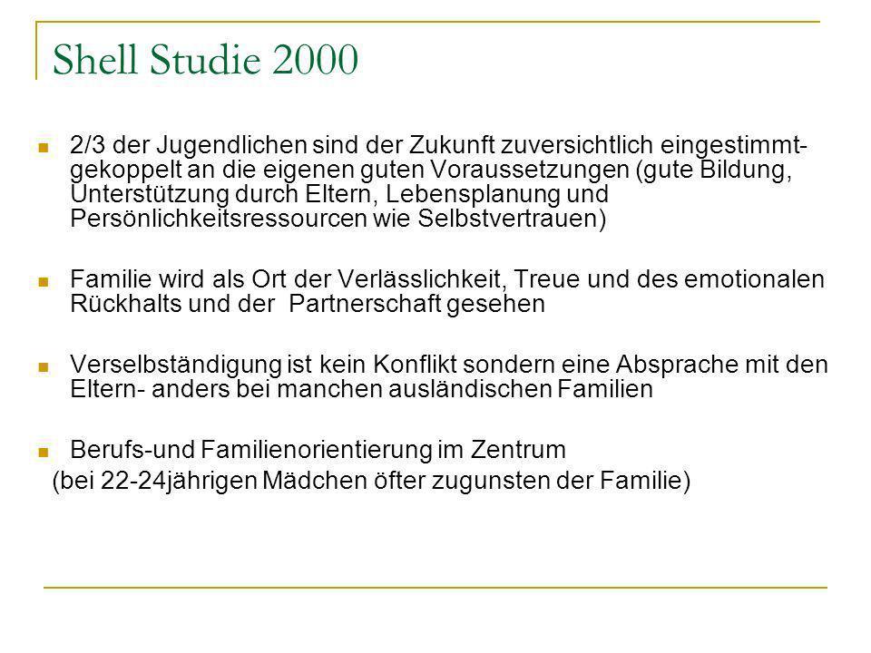 Shell Studie 2000