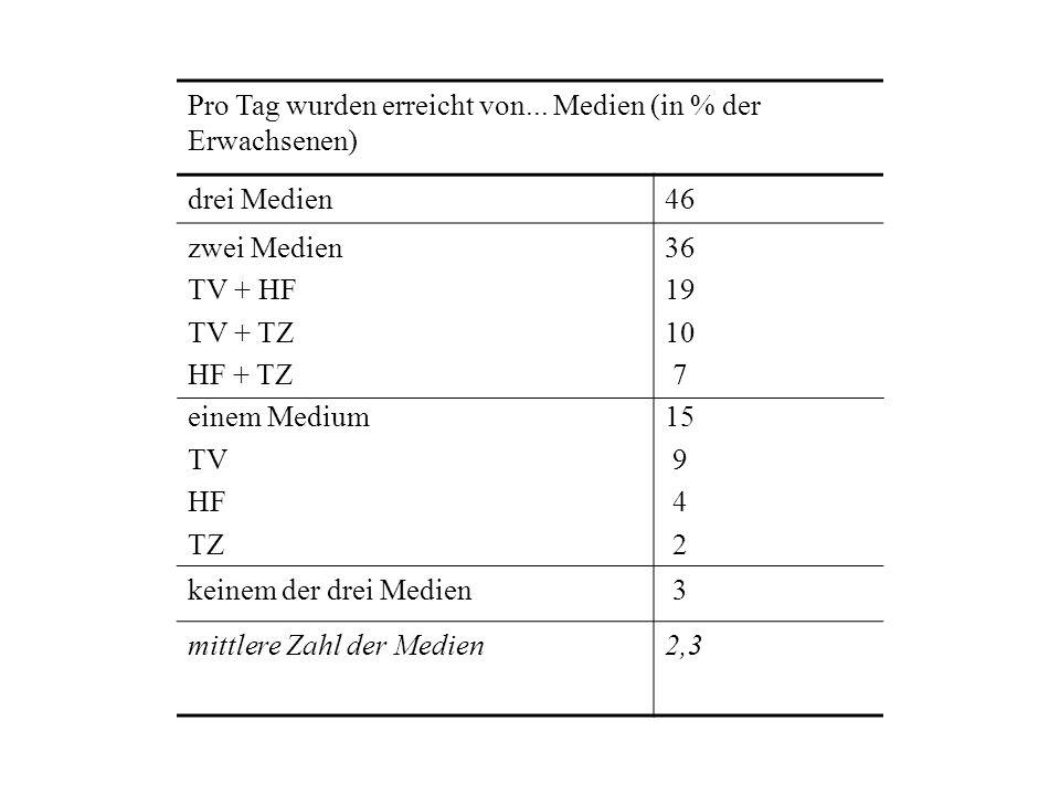 Pro Tag wurden erreicht von... Medien (in % der Erwachsenen)