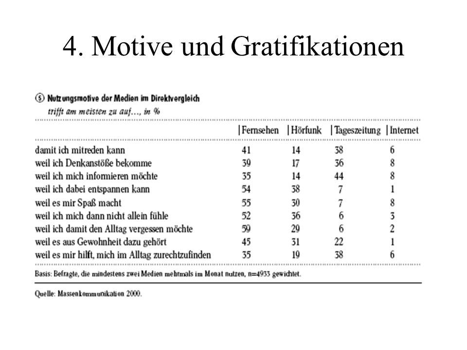 4. Motive und Gratifikationen