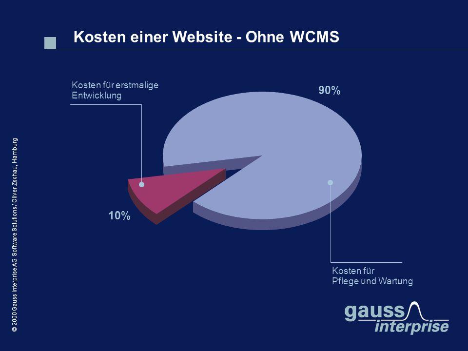 Kosten einer Website - Ohne WCMS