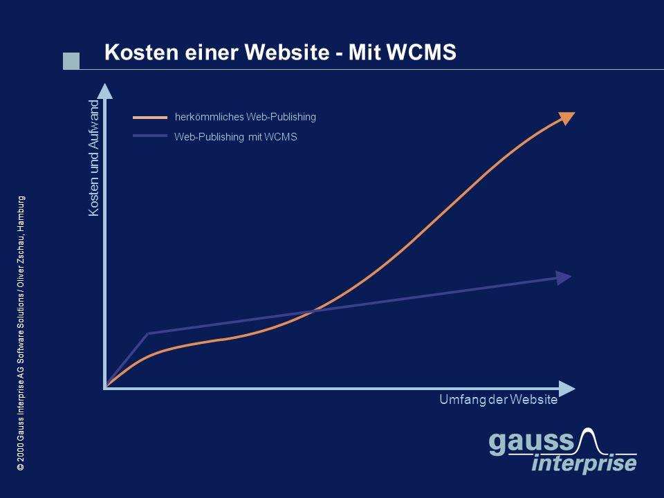 Kosten einer Website - Mit WCMS