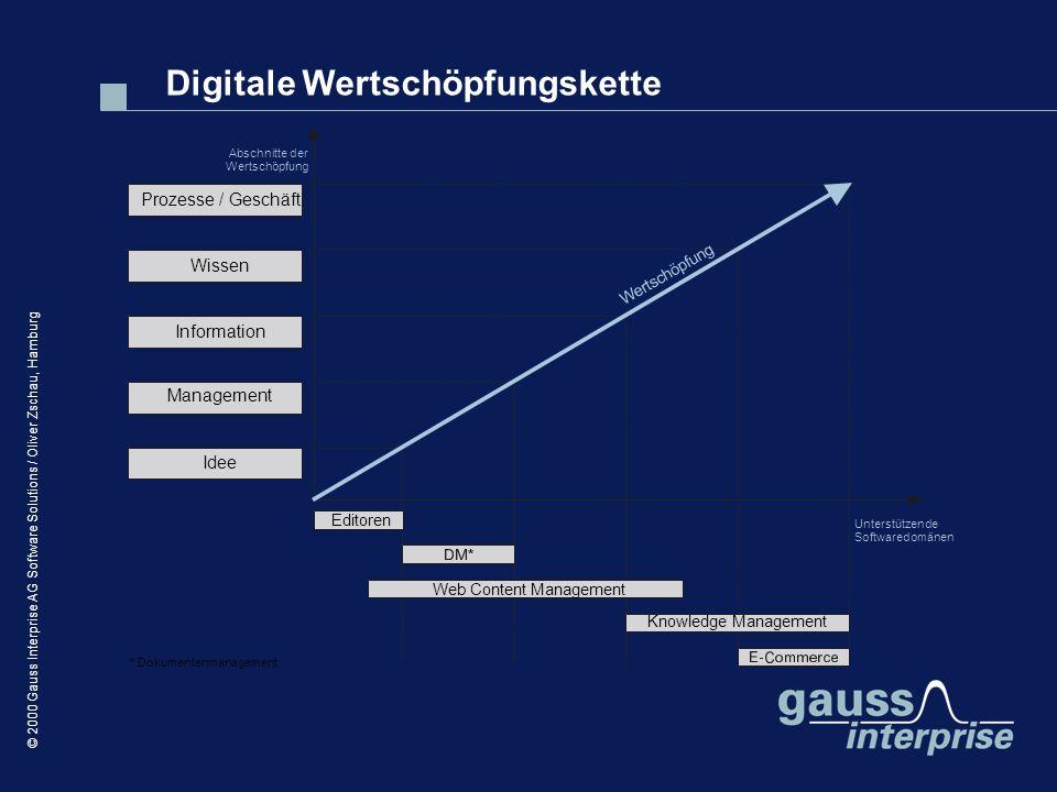 Digitale Wertschöpfungskette