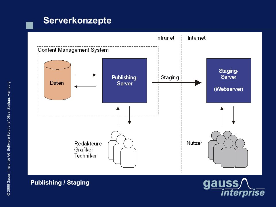 Serverkonzepte Publishing / Staging