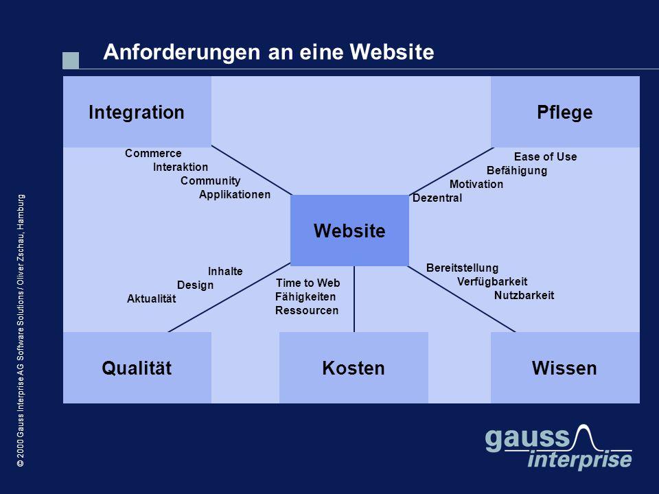 Anforderungen an eine Website