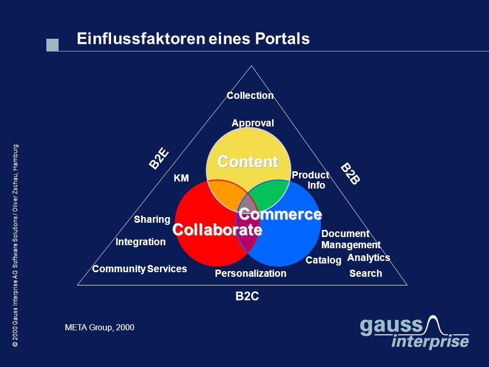Einflussfaktoren eines Portals